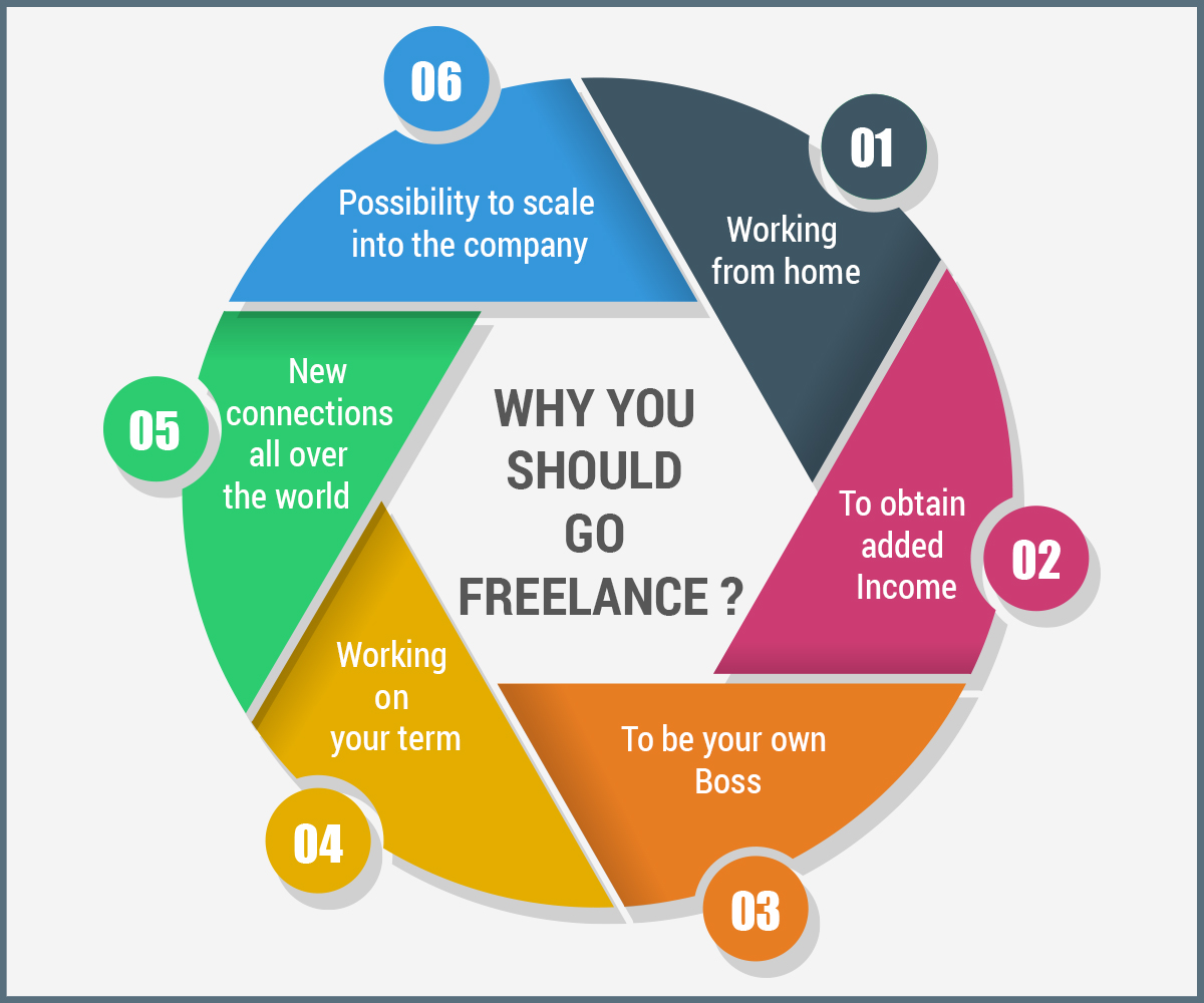 A To Z Information Of Freelancing World